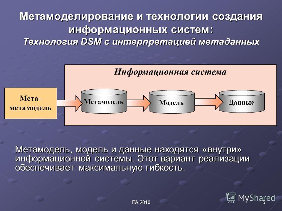 5ITA-2010 Информационная система Данные Метамоделирование и технологии создания информационных систем: Технология DSM с интерпретацией метаданных Метамодель, модель и данные находятся «внутри» информационной системы. Этот вариант реализации обеспечив