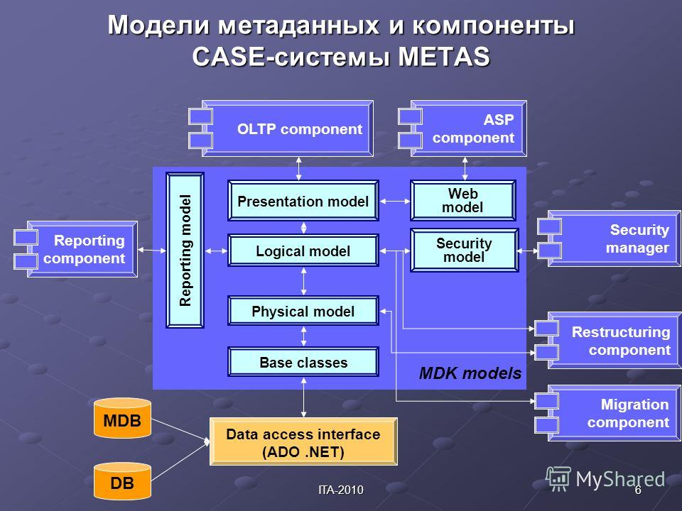 6ITA-2010 Модели метаданных и компоненты CASE-системы METAS DB MDB Data access interface (ADO.NET) Reporting component Restructuring component Security manager OLTP component ASP component Presentation model Logical model Physical model Base classes