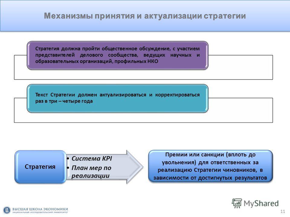 10 Q Стратегия должна быть реалистичной, она не должна содержать невыполнимых мероприятий, недостижимых показателей, невероятных проектов Необходимость учета бюджетных ограниченийОценка вклада мероприятий в KPIОценка рисков недофинансирования Стратег