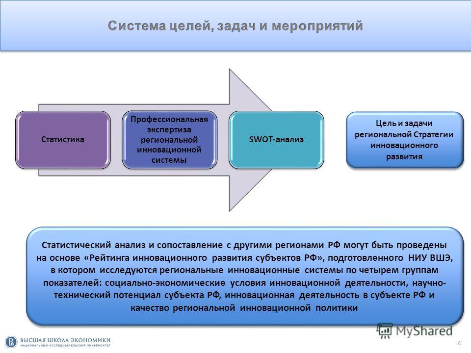 3 Q Система целей, задач и мероприятийОпределение отраслевых приоритетов поддержки инновацийУвязка Стратегии с федеральной инновационной политикойКоординация с инвестиционной и кластерной политикойОсобое внимание – кадровому обеспечения инновационной