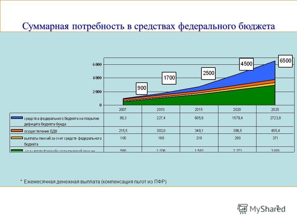 7 Суммарная потребность в средствах федерального бюджета * Ежемесячная денежная выплата (компенсация льгот из ПФР) *