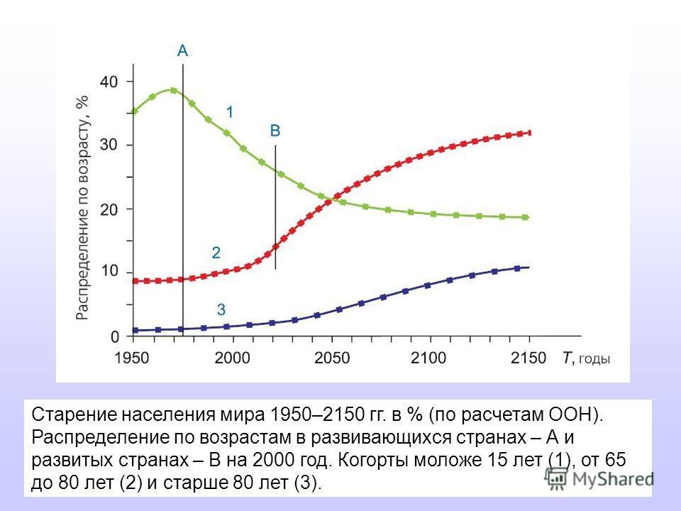 Старение населения мира 1950–2150 гг. в % (по расчетам ООН). Распределение по возрастам в развивающихся странах – А и развитых странах – В на 2000 год. Когорты моложе 15 лет (1), от 65 до 80 лет (2) и старше 80 лет (3).