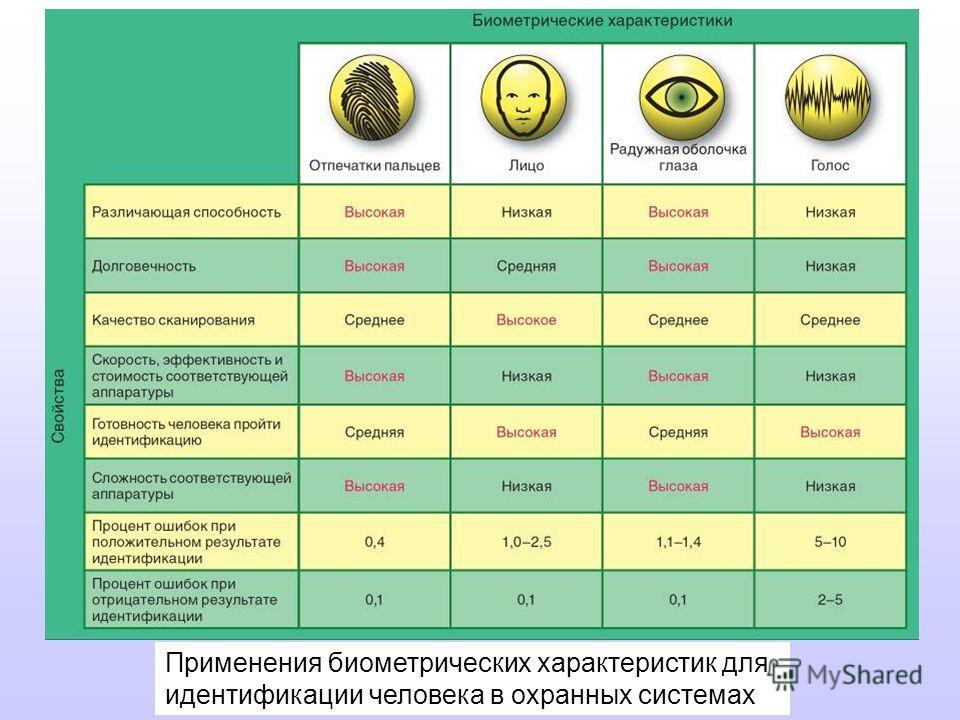 Применения биометрических характеристик для идентификации человека в охранных системах