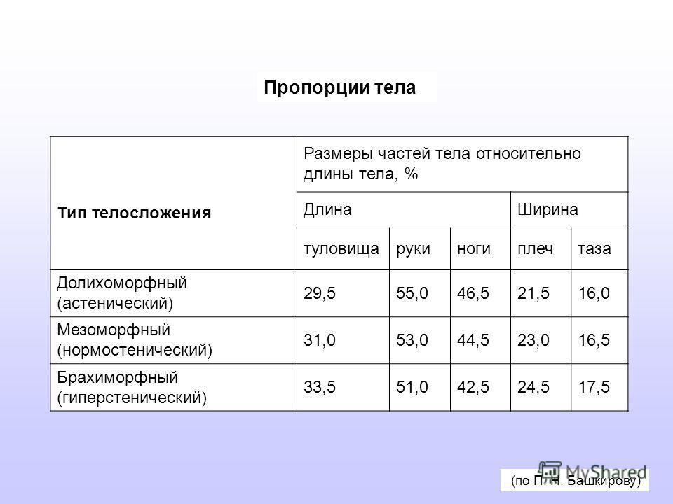 Пропорции тела Тип телосложения Размеры частей тела относительно длины тела, % ДлинаШирина туловищарукиногиплечтаза Долихоморфный (астенический) 29,555,046,521,516,0 Мезоморфный (нормостенический) 31,053,044,523,016,5 Брахиморфный (гиперстенический)