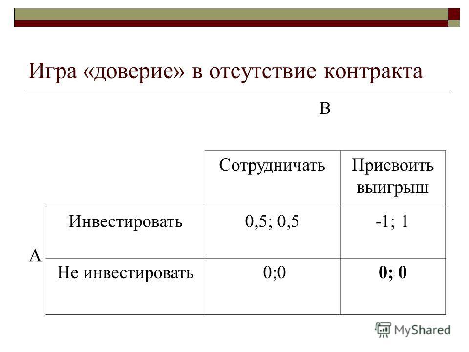 Игра «доверие» в отсутствие контракта В СотрудничатьПрисвоить выигрыш А Инвестировать0,5; 0,5-1; 1 Не инвестировать 0;0