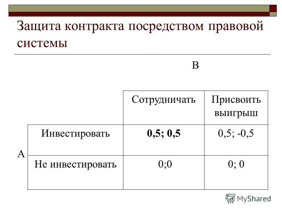Защита контракта посредством правовой системы В СотрудничатьПрисвоить выигрыш А Инвестировать0,5; 0,50,5; -0,5 Не инвестировать 0;0