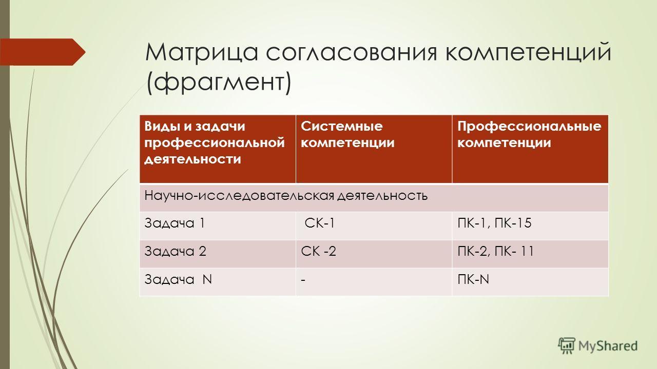 Матрица согласования компетенций (фрагмент) Виды и задачи профессиональной деятельности Системные компетенции Профессиональные компетенции Научно-исследовательская деятельность Задача 1 CК-1ПК-1, ПК-15 Задача 2СК -2ПК-2, ПК- 11 Задача N-ПК-N