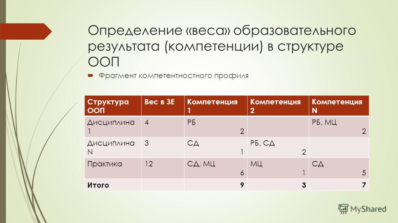 Определение «веса» образовательного результата (компетенции) в структуре ООП Фрагмент компетентностного профиля Структура ООП Вес в ЗЕКомпетенция 1 Компетенция 2 Компетенция N Дисциплина 1 4РБ 2 РБ, МЦ 2 Дисциплина N 3СД 1 РБ, СД 2 Практика12СД, МЦ 6