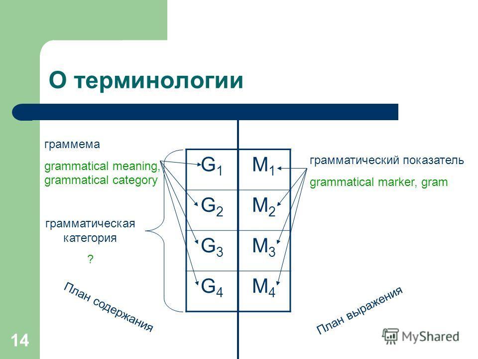 14 О терминологии G1G1 G2G2 G3G3 G4G4 грамматическая категория ? граммема grammatical meaning, grammatical category План содержания План выражения грамматический показатель grammatical marker, gram M1M1 M2M2 M3M3 M4M4