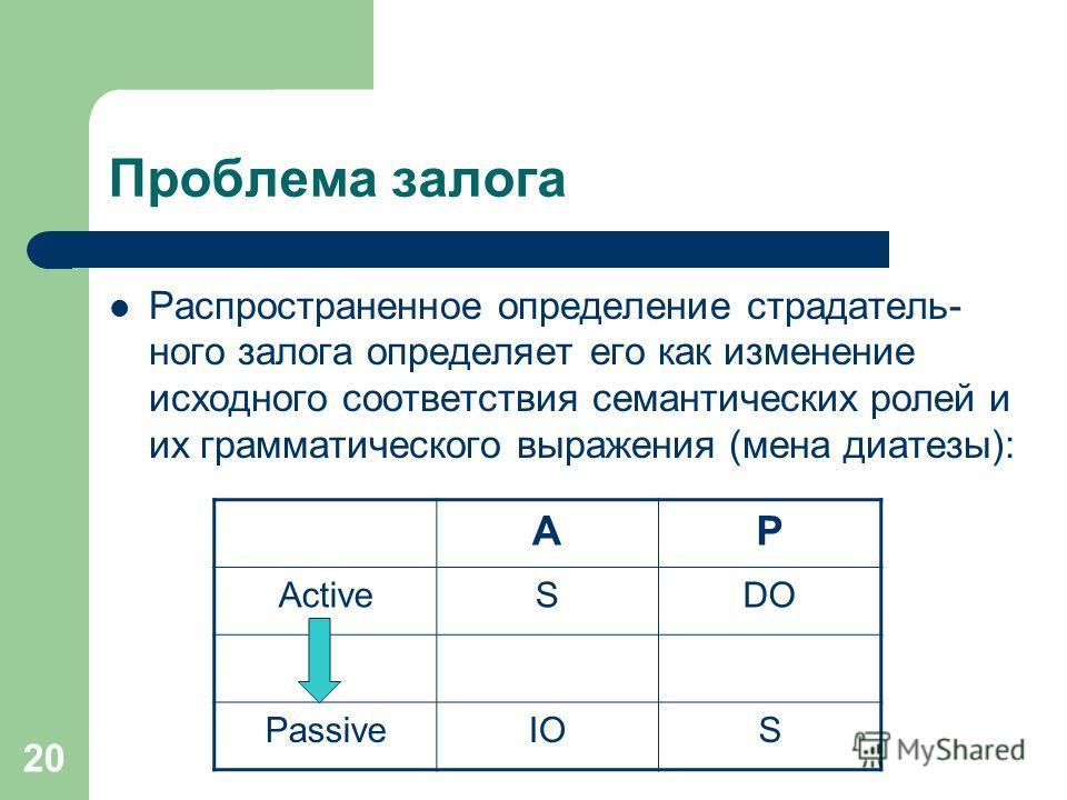 20 Проблема залога Распространенное определение страдатель- ного залога определяет его как изменение исходного соответствия семантических ролей и их грамматического выражения (мена диатезы): AP ActiveSDO PassiveIOS