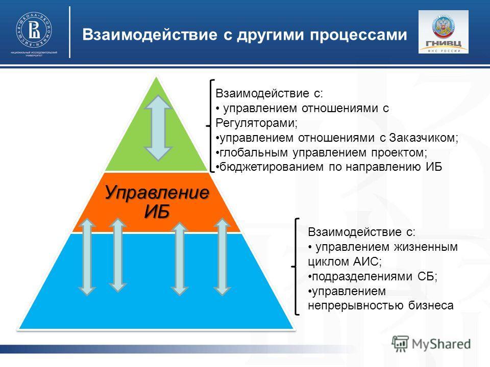 Взаимодействие с другими процессами Управление ИБ Взаимодействие с: управлением отношениями с Регуляторами; управлением отношениями с Заказчиком; глобальным управлением проектом; бюджетированием по направлению ИБ Взаимодействие с: управлением жизненн