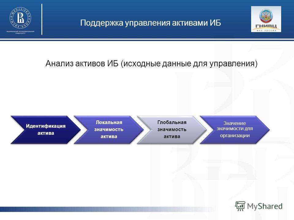 Поддержка управления активами ИБ Анализ активов ИБ (исходные данные для управления) Идентификация актива Локальная значимость актива Глобальная значимость актива Значение значимости для организации