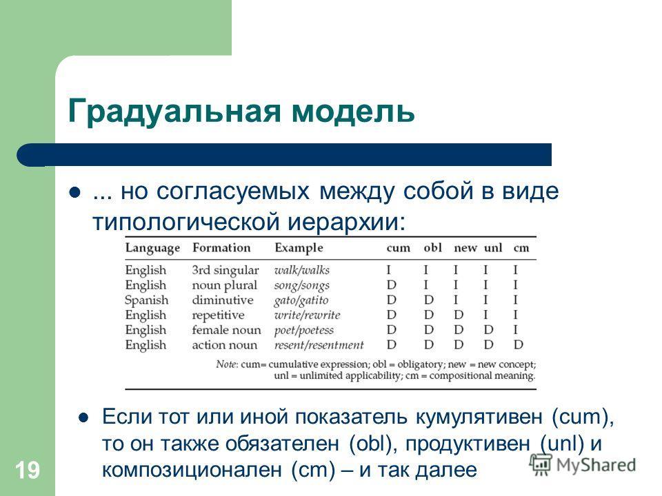 19 Градуальная модель... но согласуемых между собой в виде типологической иерархии: Если тот или иной показатель кумулятивен (cum), то он также обязателен (obl), продуктивен (unl) и композиционален (cm) – и так далее