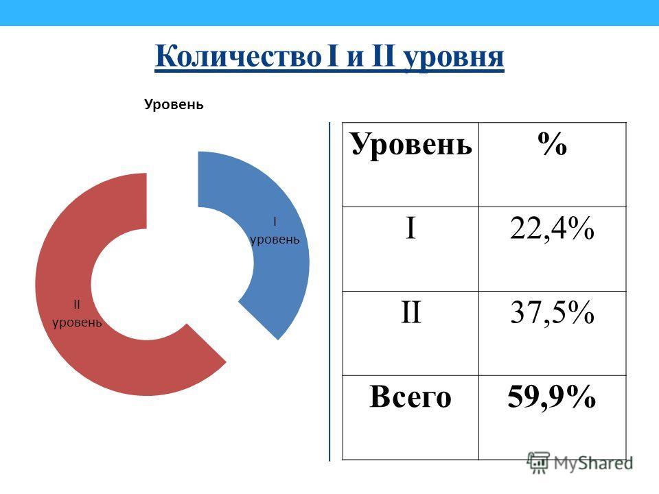 Количество I и II уровня Уровень% I22,4% II37,5% Всего59,9%