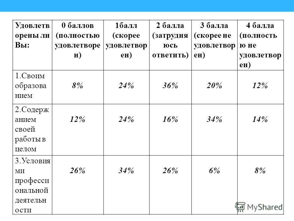 Удовлетв орены ли Вы: 0 баллов (полностью удовлетворе н) 1балл (скорее удовлетвор ен) 2 балла (затрудня юсь ответить) 3 балла (скорее не удовлетвор ен) 4 балла (полность ю не удовлетвор ен) 1.Своим образова нием 8% 24% 36% 20% 12% 2.Содерж анием свое