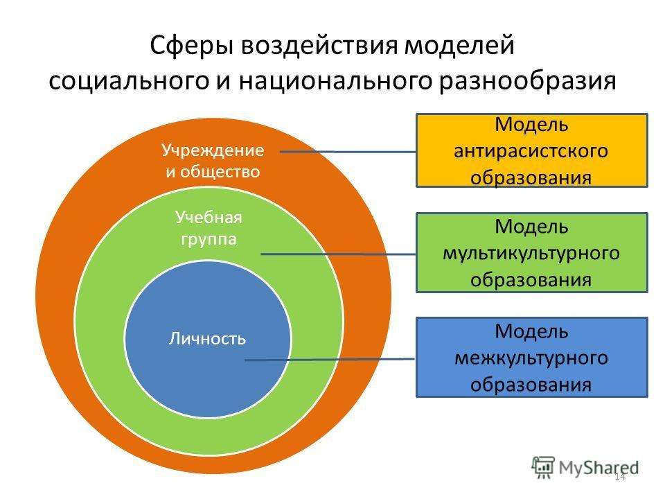 Сферы воздействия моделей социального и национального разнообразия Учреждение и общество Учебная группа Личность Модель антирасистского образования Модель мультикультурного образования Модель межкультурного образования 14