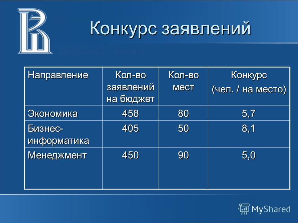 Конкурс заявлений Направление Кол-во заявлений на бюджет Кол-во мест Конкурс (чел. / на место) Экономика458805,7 Бизнес- информатика 405508,1 Менеджмент450905,0
