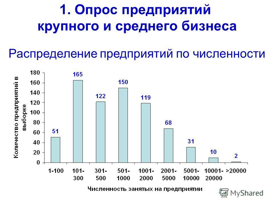 1. Опрос предприятий крупного и среднего бизнеса Распределение предприятий по численности