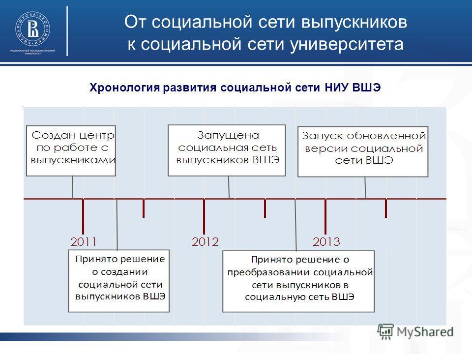 От социальной сети выпускников к социальной сети университета Хронология развития социальной сети НИУ ВШЭ