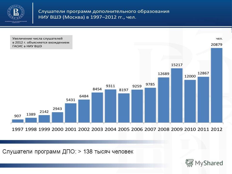 От портала выпускников к социальной сети университета Слушатели программ ДПО: > 138 тысяч человек