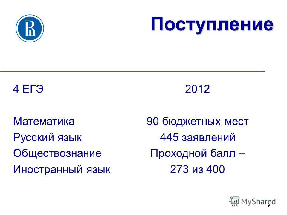4 ЕГЭ Математика Русский язык Обществознание Иностранный язык 9 Поступление 2012 90 бюджетных мест 445 заявлений Проходной балл – 273 из 400