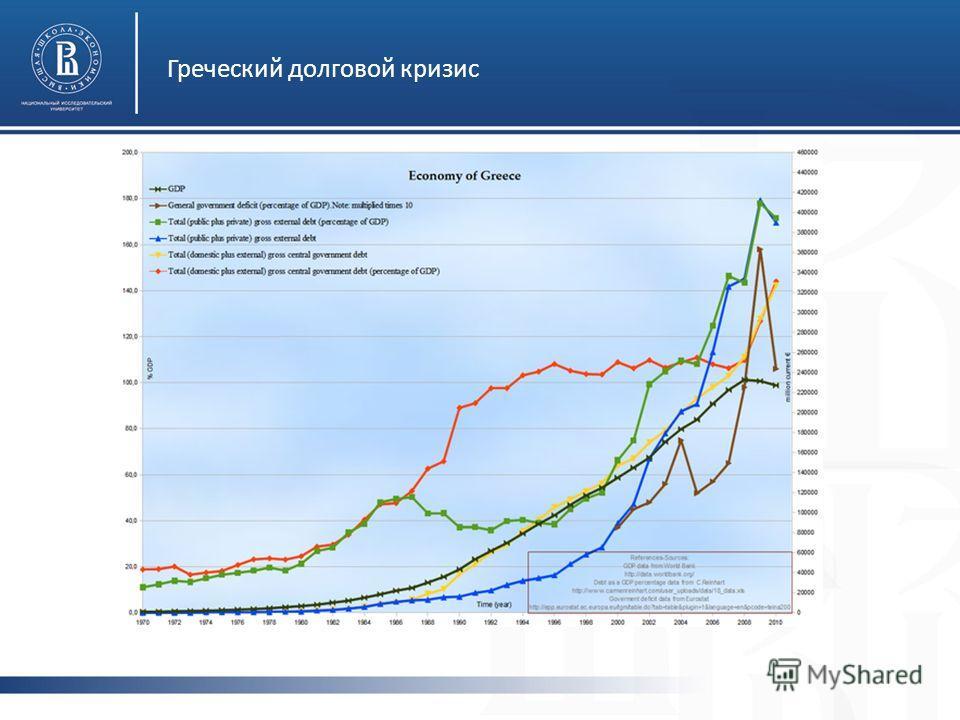Греческий долговой кризис