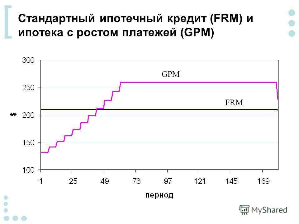 [ Стандартный ипотечный кредит (FRM) и ипотека с ростом платежей (GPM) GPM FRM