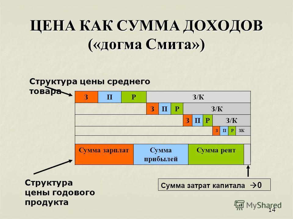 14 ЦЕНА КАК СУММА ДОХОДОВ («догма Смита») ЗПРЗ/К ЗПР ЗПР ЗПРЗК Сумма зарплатСумма прибылей Сумма рент Сумма затрат капитала 0 Структура цены среднего товара Структура цены годового продукта