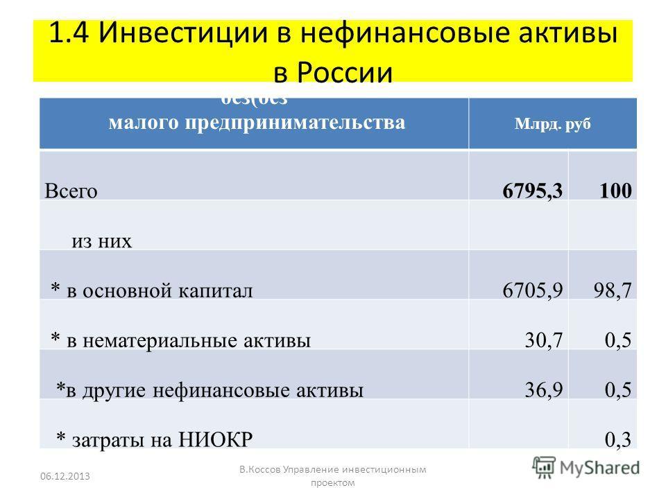 1.4 Инвестиции в нефинансовые активы в России без(без малого предпринимательства Млрд. руб Всего 6795,3100 из них * в основной капитал 6705,998,7 * в нематериальные активы 30,70,5 *в другие нефинансовые активы 36,90,5 * затраты на НИОКР 0,3 06.12.201