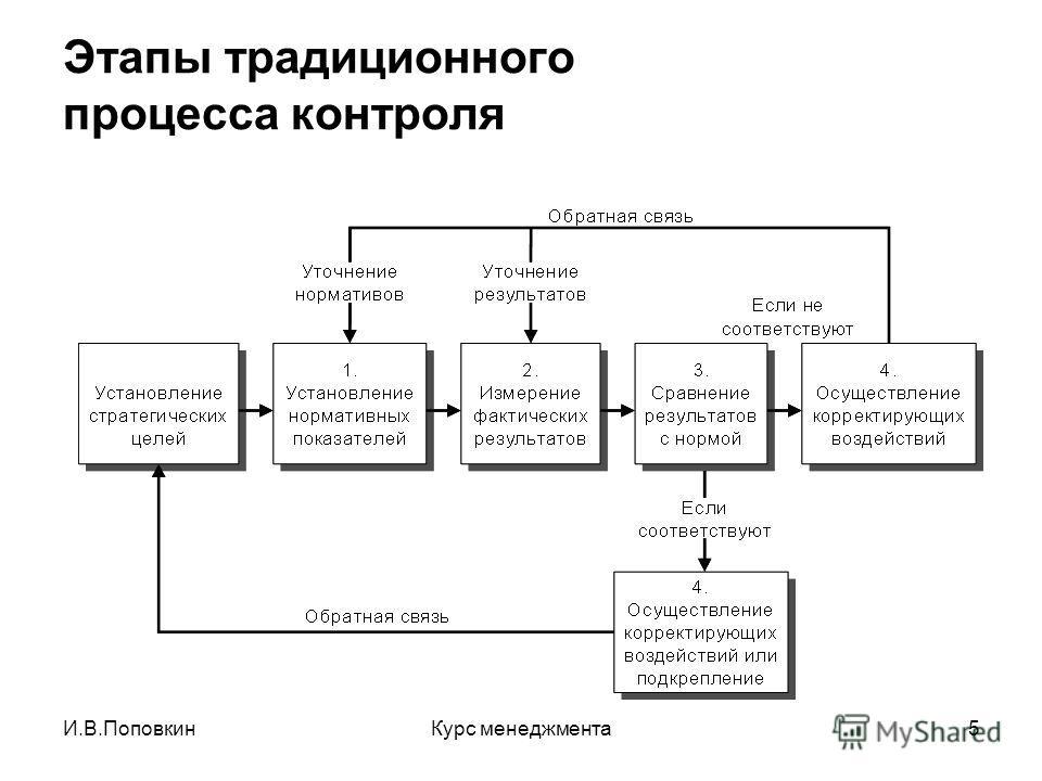 И.В.ПоповкинКурс менеджмента5 Этапы традиционного процесса контроля