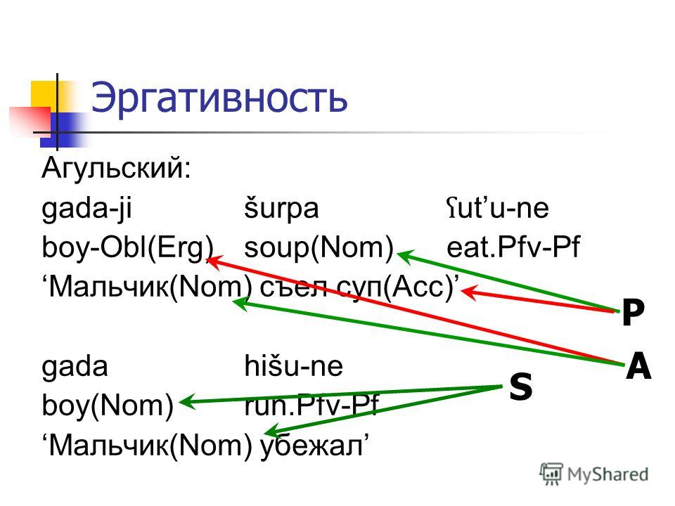 Эргативность Агульский: gada-jišurpa ʕ utu-ne boy-Obl(Erg)soup(Nom)eat.Pfv-Pf Мальчик(Nom) съел суп(Acc) gadahišu-ne boy(Nom)run.Pfv-Pf Мальчик(Nom) убежал S A P