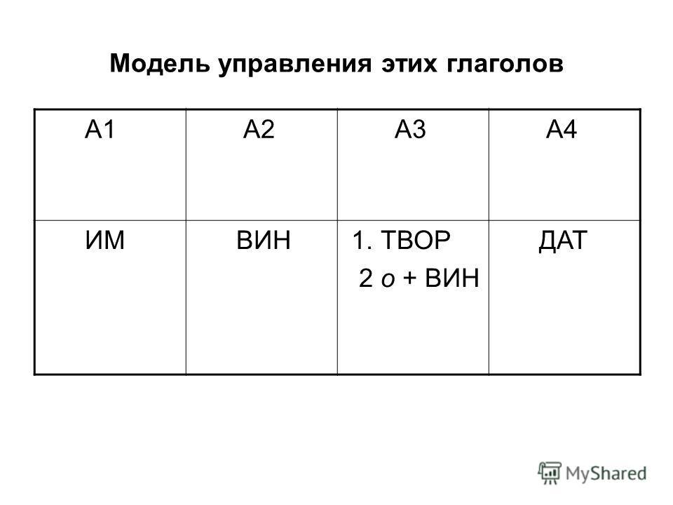Модель управления этих глаголов А1 А2 А3 А4 ИМ ВИН 1. ТВОР 2 о + ВИН ДАТ