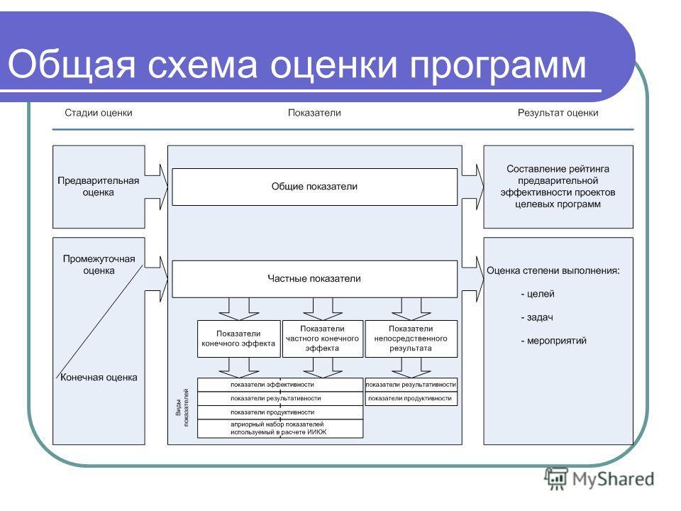 Общая схема оценки программ