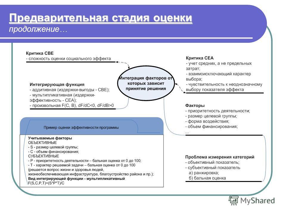 Предварительная стадия оценки Предварительная стадия оценки продолжение…