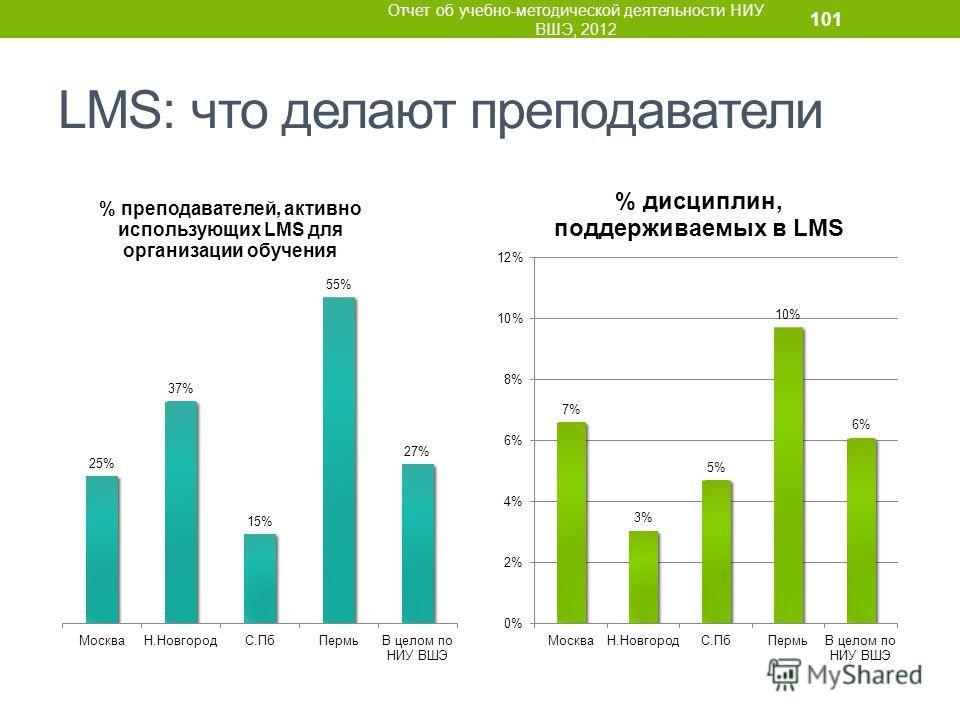 LMS: что делают преподаватели Отчет об учебно-методической деятельности НИУ ВШЭ, 2012 101