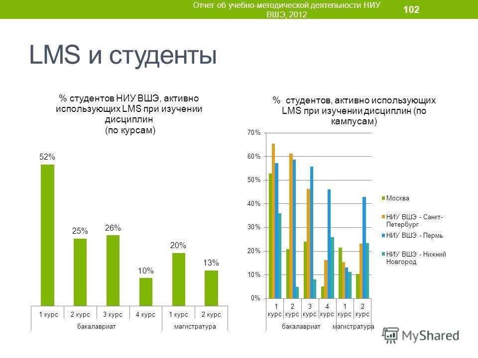 LMS и студенты Отчет об учебно-методической деятельности НИУ ВШЭ, 2012 102