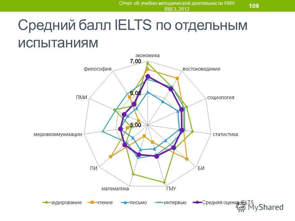 Средний балл IELTS по отдельным испытаниям Отчет об учебно-методической деятельности НИУ ВШЭ, 2012 109