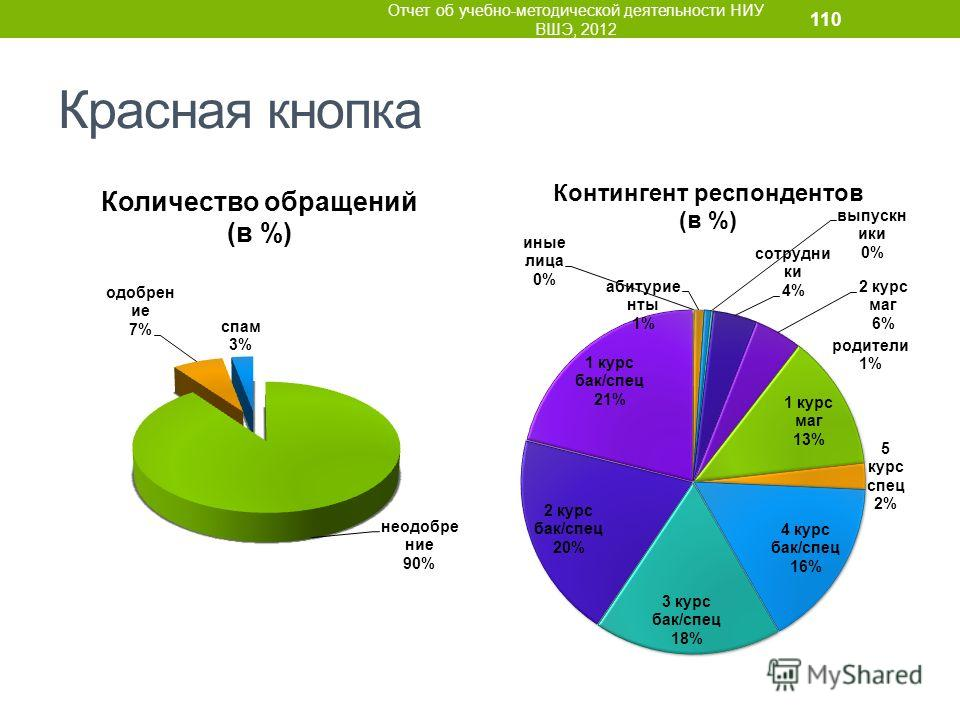 Красная кнопка Отчет об учебно-методической деятельности НИУ ВШЭ, 2012 110