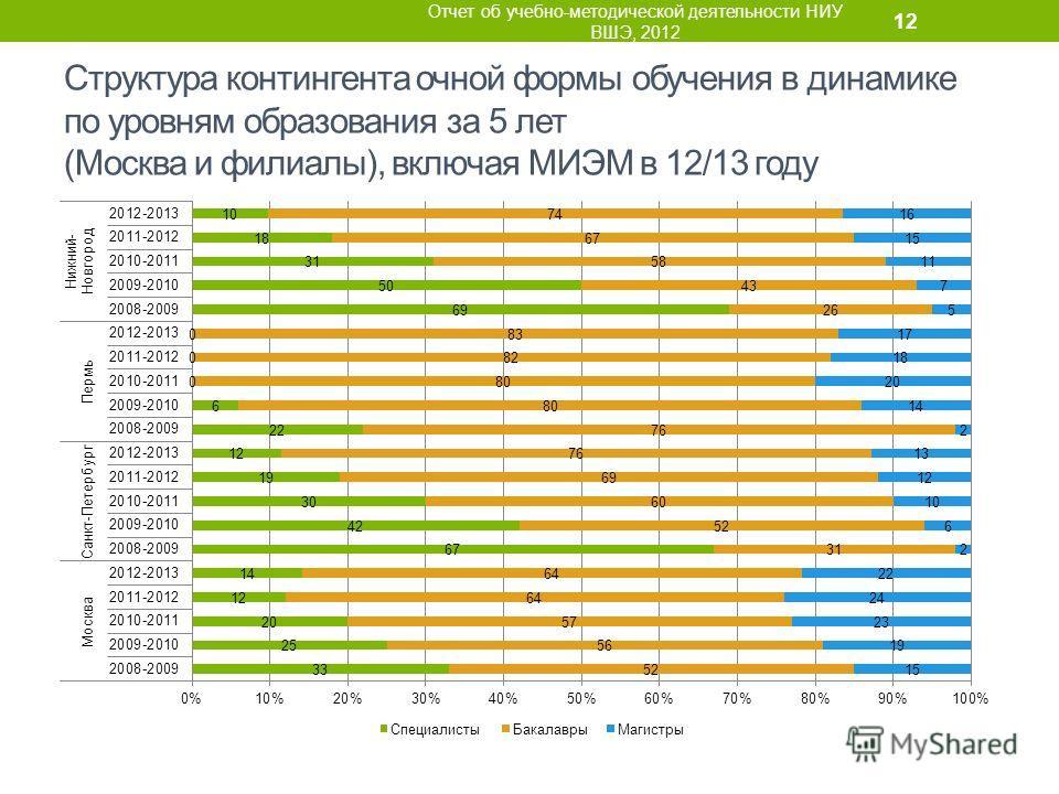 Структура контингента очной формы обучения в динамике по уровням образования за 5 лет (Москва и филиалы), включая МИЭМ в 12/13 году Отчет об учебно-методической деятельности НИУ ВШЭ, 2012 12