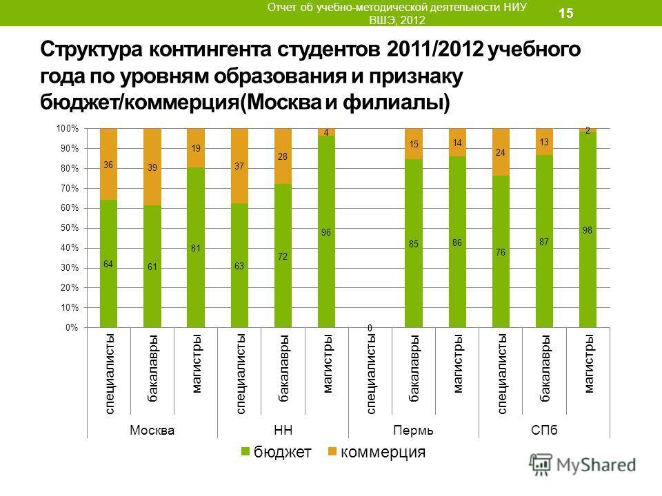 Структура контингента студентов 2011/2012 учебного года по уровням образования и признаку бюджет/коммерция(Москва и филиалы) Отчет об учебно-методической деятельности НИУ ВШЭ, 2012 15