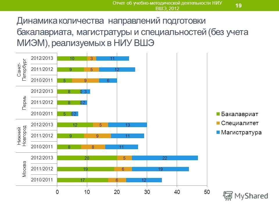 Динамика количества направлений подготовки бакалавриата, магистратуры и специальностей (без учета МИЭМ), реализуемых в НИУ ВШЭ Отчет об учебно-методической деятельности НИУ ВШЭ, 2012 19