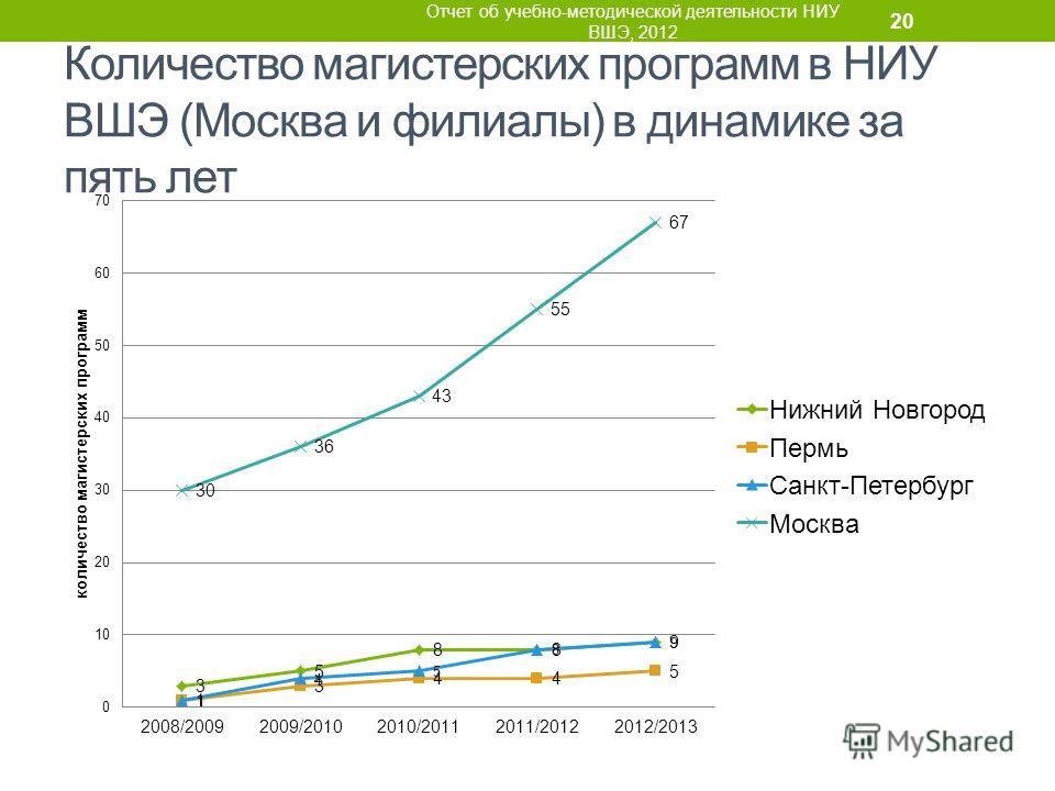 Количество магистерских программ в НИУ ВШЭ (Москва и филиалы) в динамике за пять лет Отчет об учебно-методической деятельности НИУ ВШЭ, 2012 20