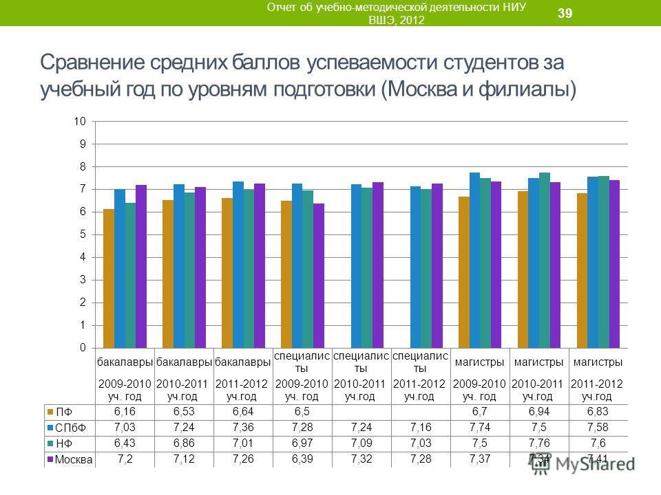Сравнение средних баллов успеваемости студентов за учебный год по уровням подготовки (Москва и филиалы) Отчет об учебно-методической деятельности НИУ ВШЭ, 2012 39