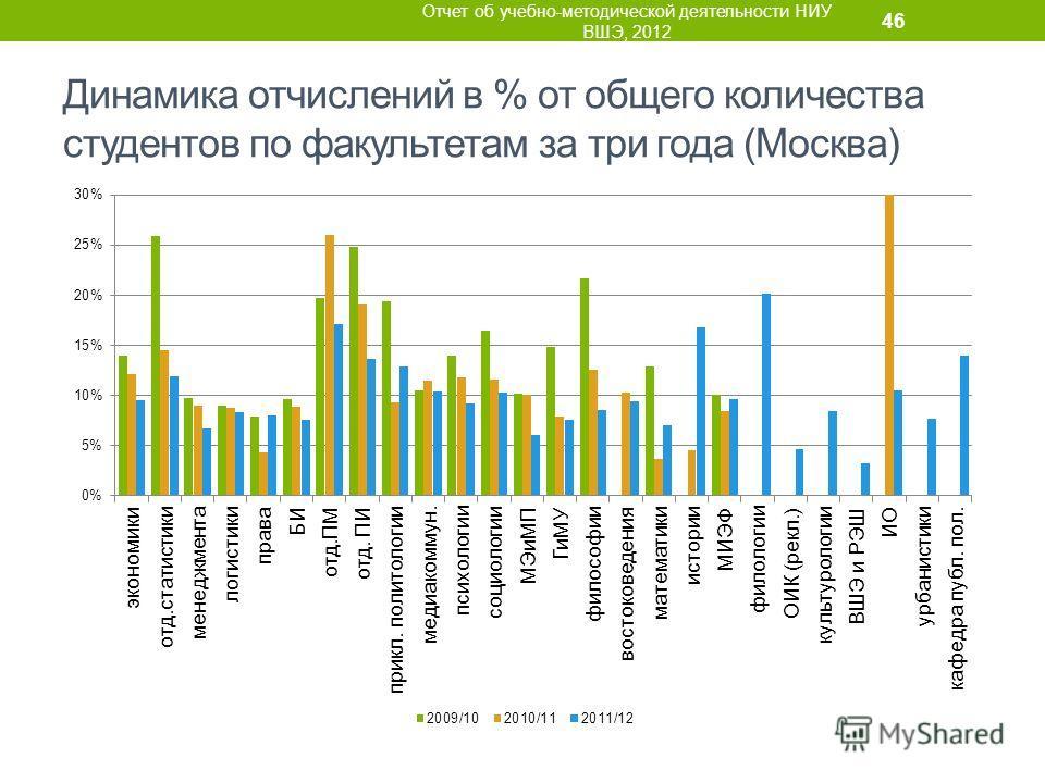 Динамика отчислений в % от общего количества студентов по факультетам за три года (Москва) Отчет об учебно-методической деятельности НИУ ВШЭ, 2012 46