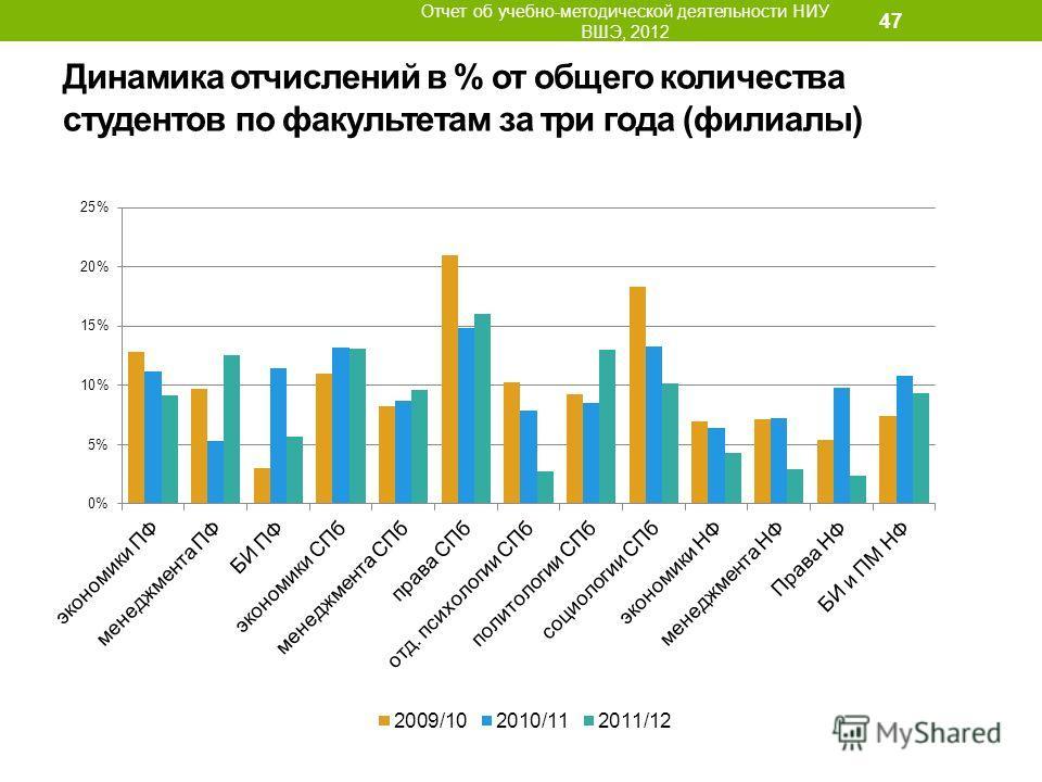 Динамика отчислений в % от общего количества студентов по факультетам за три года (филиалы) Отчет об учебно-методической деятельности НИУ ВШЭ, 2012 47