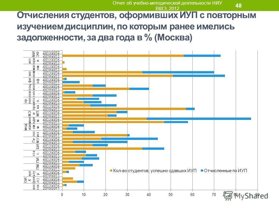 Отчисления студентов, оформивших ИУП с повторным изучением дисциплин, по которым ранее имелись задолженности, за два года в % (Москва) Отчет об учебно-методической деятельности НИУ ВШЭ, 2012 48