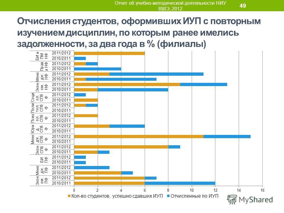 Отчисления студентов, оформивших ИУП с повторным изучением дисциплин, по которым ранее имелись задолженности, за два года в % (филиалы) Отчет об учебно-методической деятельности НИУ ВШЭ, 2012 49