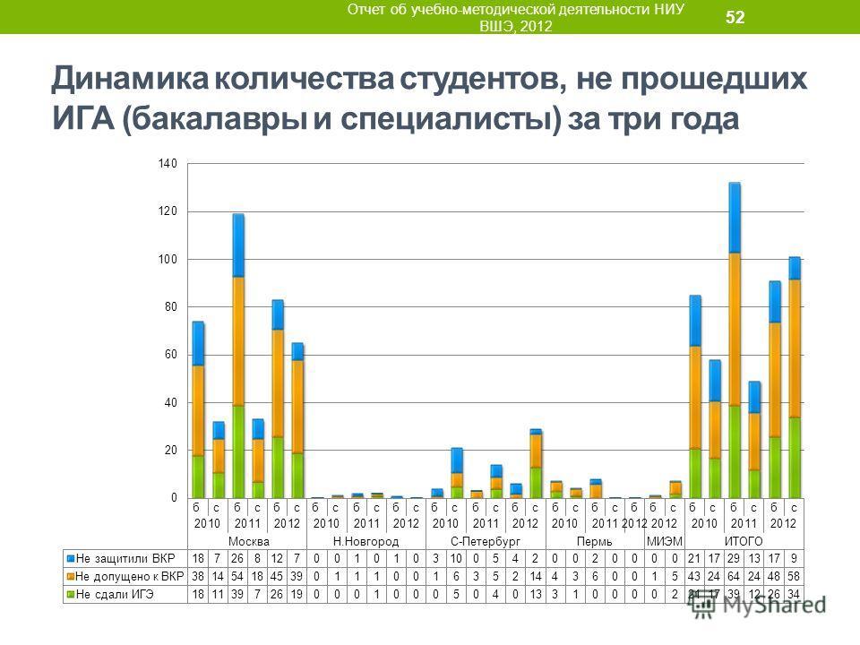 Динамика количества студентов, не прошедших ИГА (бакалавры и специалисты) за три года Отчет об учебно-методической деятельности НИУ ВШЭ, 2012 52