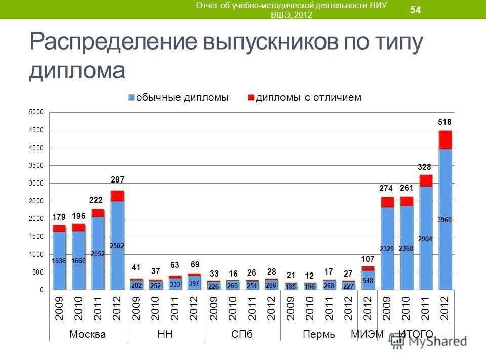 Распределение выпускников по типу диплома Отчет об учебно-методической деятельности НИУ ВШЭ, 2012 54