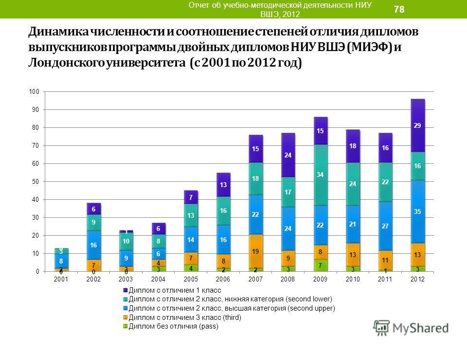 Динамика численности и соотношение степеней отличия дипломов выпускников программы двойных дипломов НИУ ВШЭ (МИЭФ) и Лондонского университета (с 2001 по 2012 год) Отчет об учебно-методической деятельности НИУ ВШЭ, 2012 78